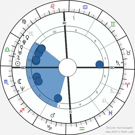 Cady McClain wikipedia, horoscope, astrology, instagram