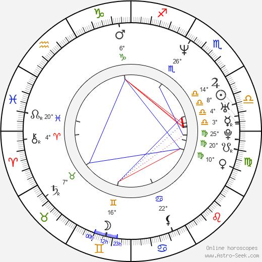 Charles Edwards birth chart, biography, wikipedia 2018, 2019