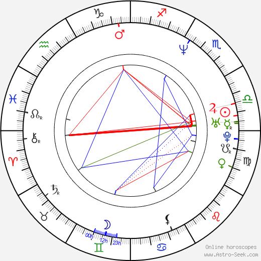 Charles Edwards astro natal birth chart, Charles Edwards horoscope, astrology