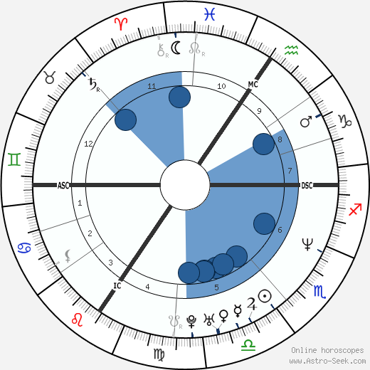 Christophe Caze wikipedia, horoscope, astrology, instagram