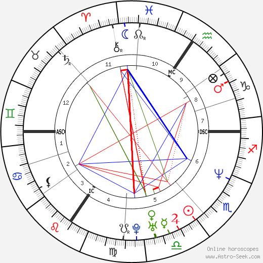 Christophe Caze birth chart, Christophe Caze astro natal horoscope, astrology