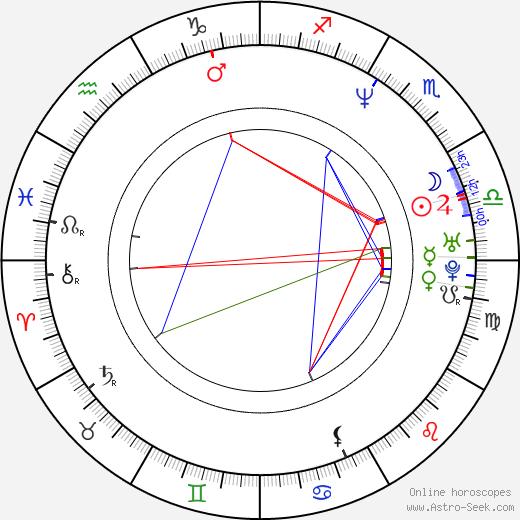 Damian Wilson birth chart, Damian Wilson astro natal horoscope, astrology