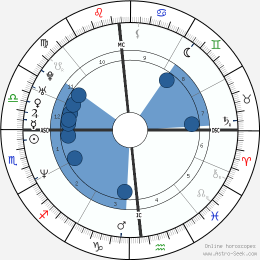 Dante Tomaselli wikipedia, horoscope, astrology, instagram
