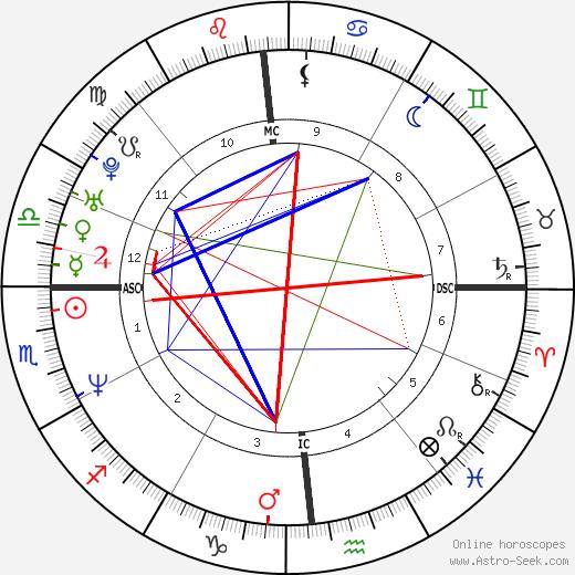 Dante Tomaselli день рождения гороскоп, Dante Tomaselli Натальная карта онлайн
