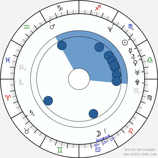 David Coburn wikipedia, horoscope, astrology, instagram
