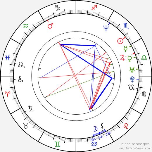 David Coburn astro natal birth chart, David Coburn horoscope, astrology