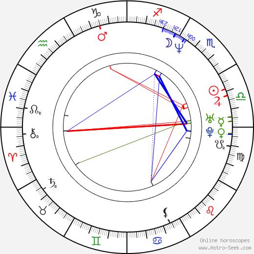 David Strickland birth chart, David Strickland astro natal horoscope, astrology