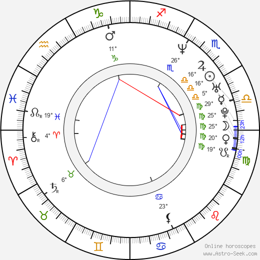 Dean Marshall birth chart, biography, wikipedia 2018, 2019