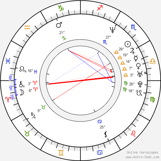 Dolly Buster birth chart, biography, wikipedia 2019, 2020