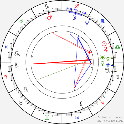 Dominic West astro natal birth chart, Dominic West horoscope, astrology