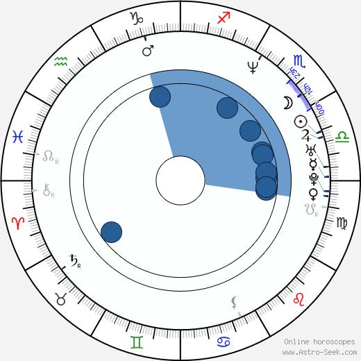 Dwayne Roloson wikipedia, horoscope, astrology, instagram