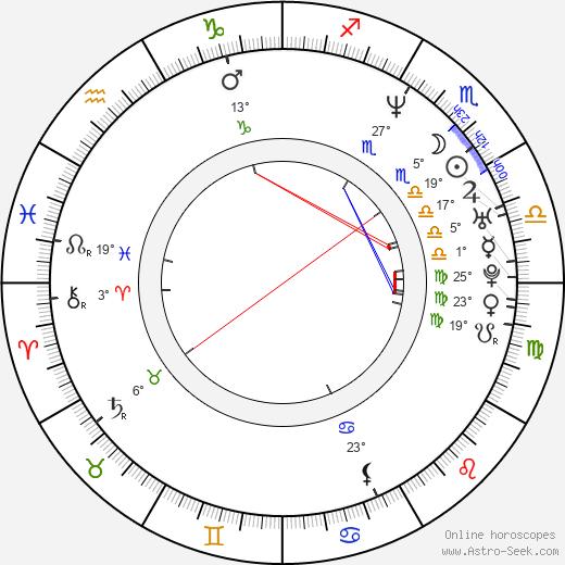 Dwayne Roloson birth chart, biography, wikipedia 2019, 2020