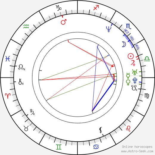 Dwayne Roloson birth chart, Dwayne Roloson astro natal horoscope, astrology