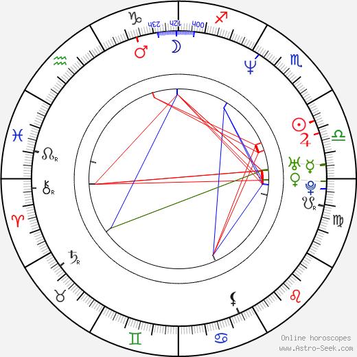 Ed Brigadier astro natal birth chart, Ed Brigadier horoscope, astrology