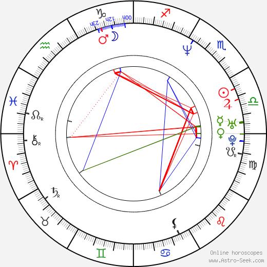 Ernie Els birth chart, Ernie Els astro natal horoscope, astrology