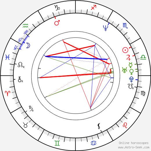 Gillian Grisman birth chart, Gillian Grisman astro natal horoscope, astrology