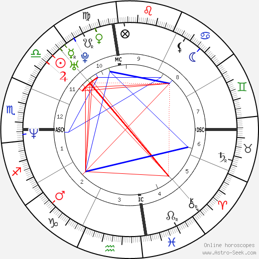 Gwen Stefani astro natal birth chart, Gwen Stefani horoscope, astrology