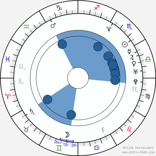 Hee-ra Ha wikipedia, horoscope, astrology, instagram