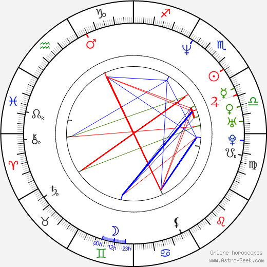 Hee-ra Ha birth chart, Hee-ra Ha astro natal horoscope, astrology