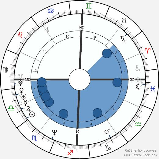 Helmut Lotti wikipedia, horoscope, astrology, instagram