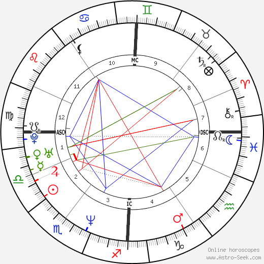 Helmut Lotti astro natal birth chart, Helmut Lotti horoscope, astrology