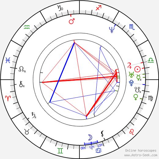 Janel Moloney astro natal birth chart, Janel Moloney horoscope, astrology