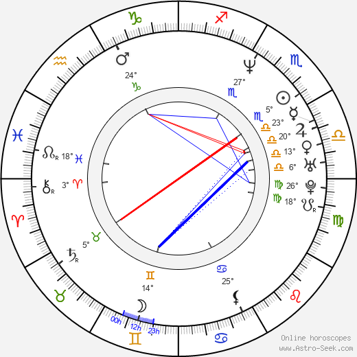 Javier Grillo-Marxuach birth chart, biography, wikipedia 2020, 2021