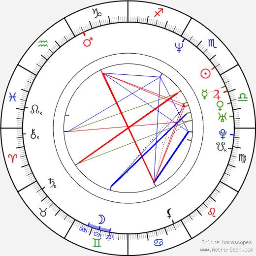 Javier Grillo-Marxuach birth chart, Javier Grillo-Marxuach astro natal horoscope, astrology