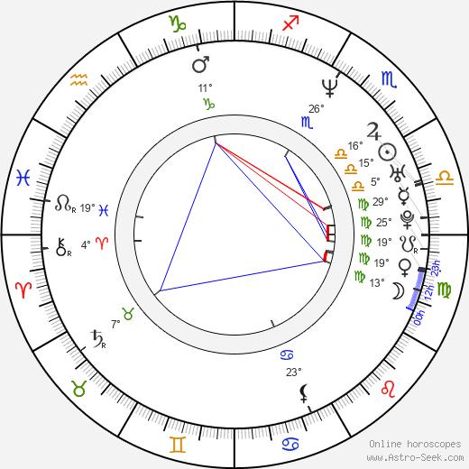 Jeremy Davies birth chart, biography, wikipedia 2019, 2020