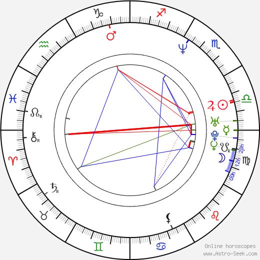 Jeremy Davies astro natal birth chart, Jeremy Davies horoscope, astrology