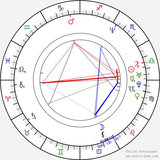 Jerry Minor birth chart, Jerry Minor astro natal horoscope, astrology
