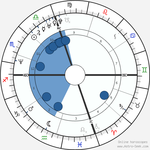 John Edward wikipedia, horoscope, astrology, instagram