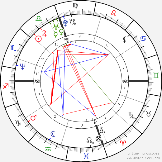 John Edward tema natale, oroscopo, John Edward oroscopi gratuiti, astrologia