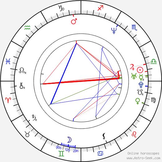Jorge Aravena birth chart, Jorge Aravena astro natal horoscope, astrology