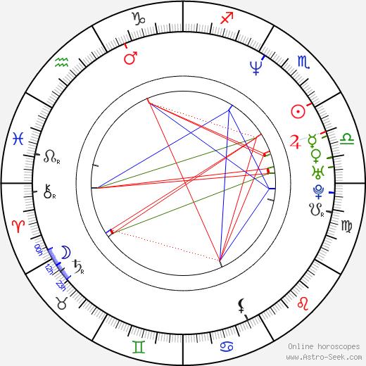 Josef Beránek tema natale, oroscopo, Josef Beránek oroscopi gratuiti, astrologia
