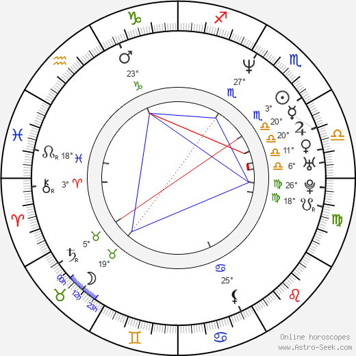 Kate Forster birth chart, biography, wikipedia 2020, 2021