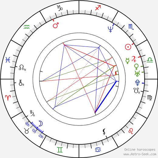 Kate Forster birth chart, Kate Forster astro natal horoscope, astrology