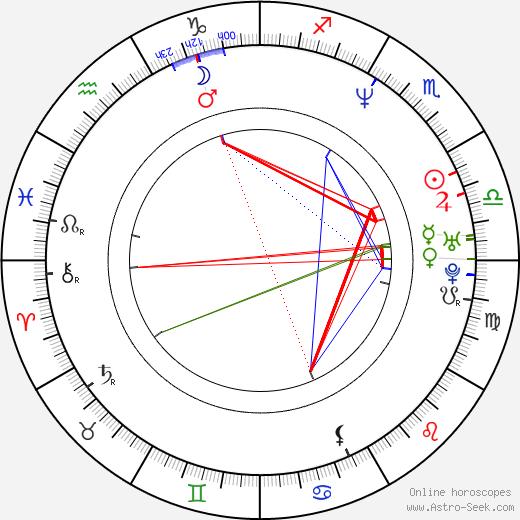 Kevin Alexander Stea birth chart, Kevin Alexander Stea astro natal horoscope, astrology