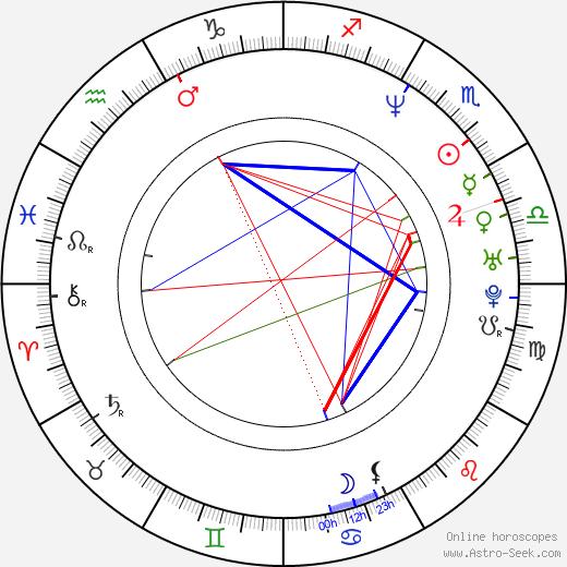 Ким Росси Стюарт Kim Rossi Stuart день рождения гороскоп, Kim Rossi Stuart Натальная карта онлайн
