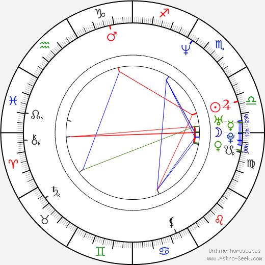Manu Bennett astro natal birth chart, Manu Bennett horoscope, astrology