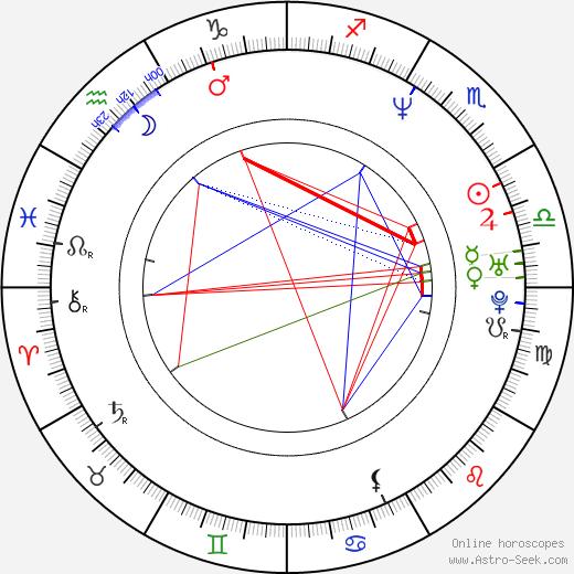 Martin Hašek tema natale, oroscopo, Martin Hašek oroscopi gratuiti, astrologia