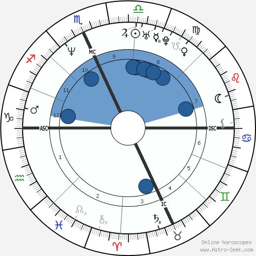 Mathew Don Stevens wikipedia, horoscope, astrology, instagram