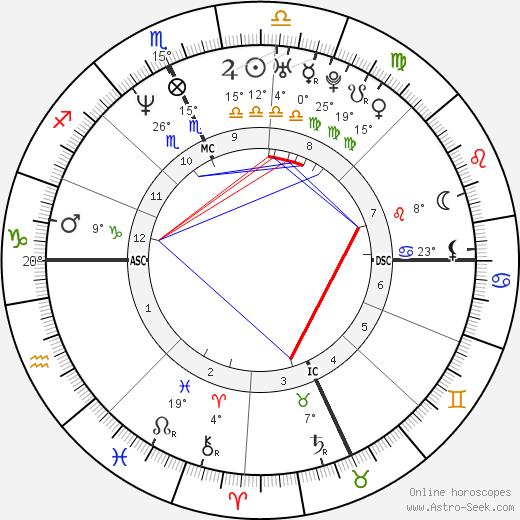 Mathew Don Stevens birth chart, biography, wikipedia 2019, 2020