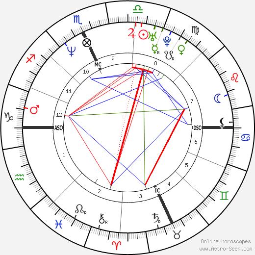 Mathew Don Stevens birth chart, Mathew Don Stevens astro natal horoscope, astrology
