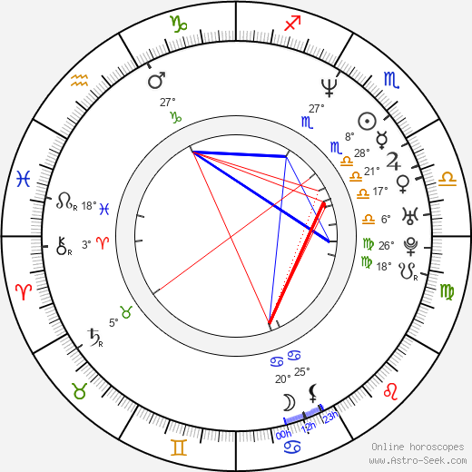 Mitch Harris birth chart, biography, wikipedia 2018, 2019