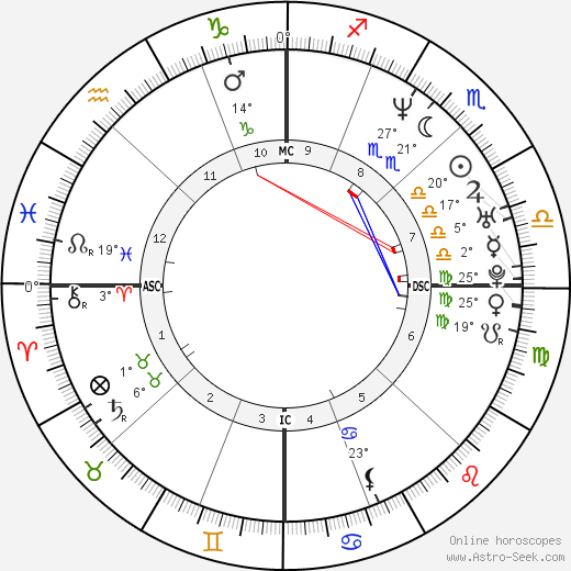 Nancy Kerrigan birth chart, biography, wikipedia 2019, 2020