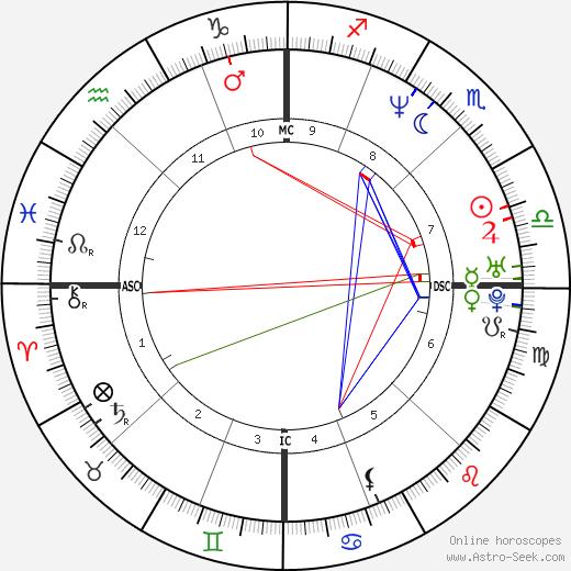 Nancy Kerrigan birth chart, Nancy Kerrigan astro natal horoscope, astrology
