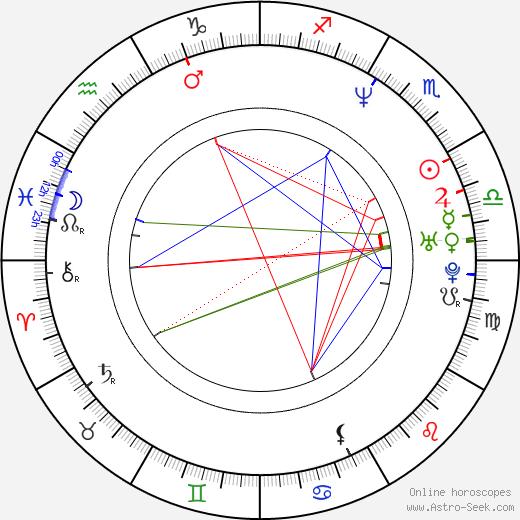 Nathan Anderson tema natale, oroscopo, Nathan Anderson oroscopi gratuiti, astrologia