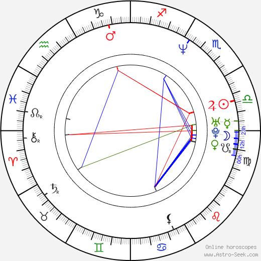 P. J. Harvey astro natal birth chart, P. J. Harvey horoscope, astrology