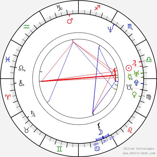 Paul Tassone birth chart, Paul Tassone astro natal horoscope, astrology